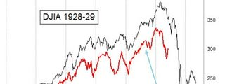 Índice Dow Jones en 1929 y 2014