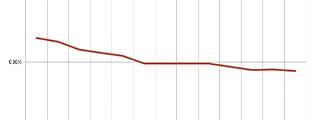El Euríbor cierra Septiembre en el -0,057%