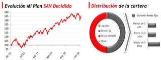 Plan de Pensiones Santander mixto